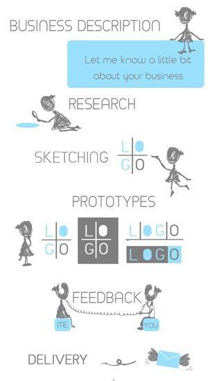 Logo Design Steps - Elena Montes