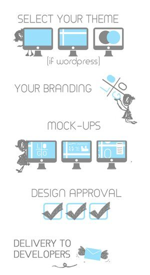 Web Design Steps - Elena Montes