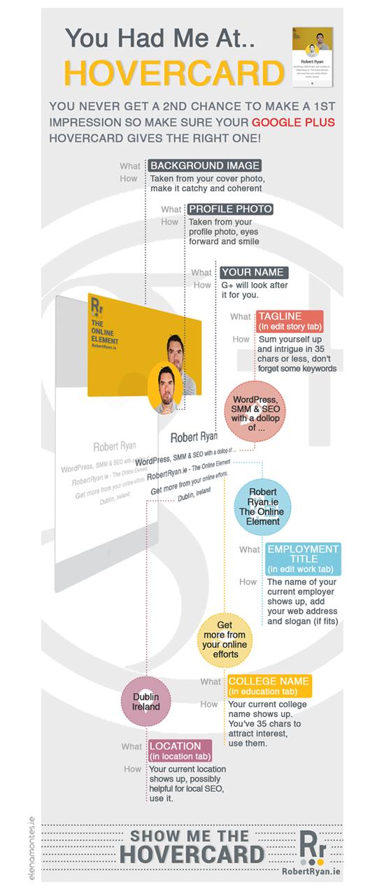 Infographic Hovercard Google Plus