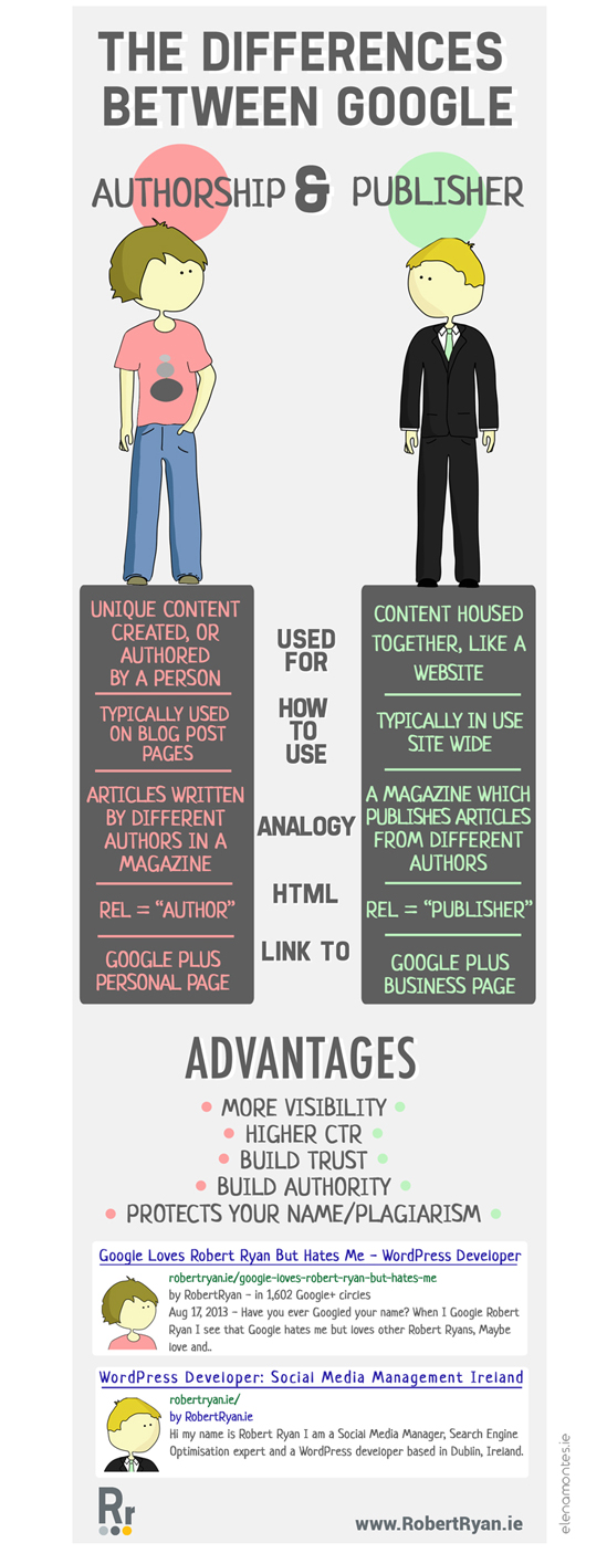 Infographic about Google+