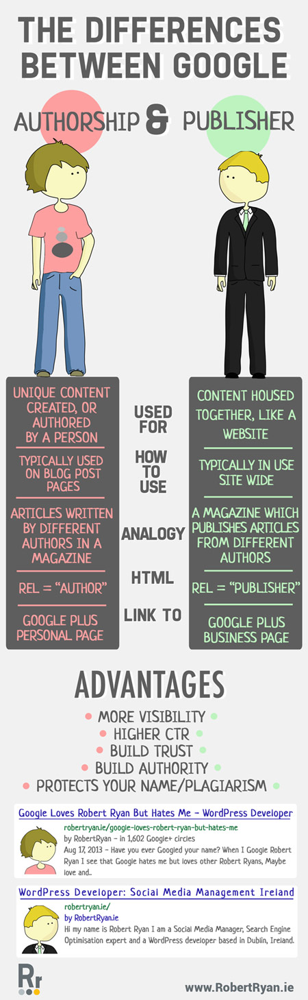 Infographic Design- Differences between Authorship and Publisher-