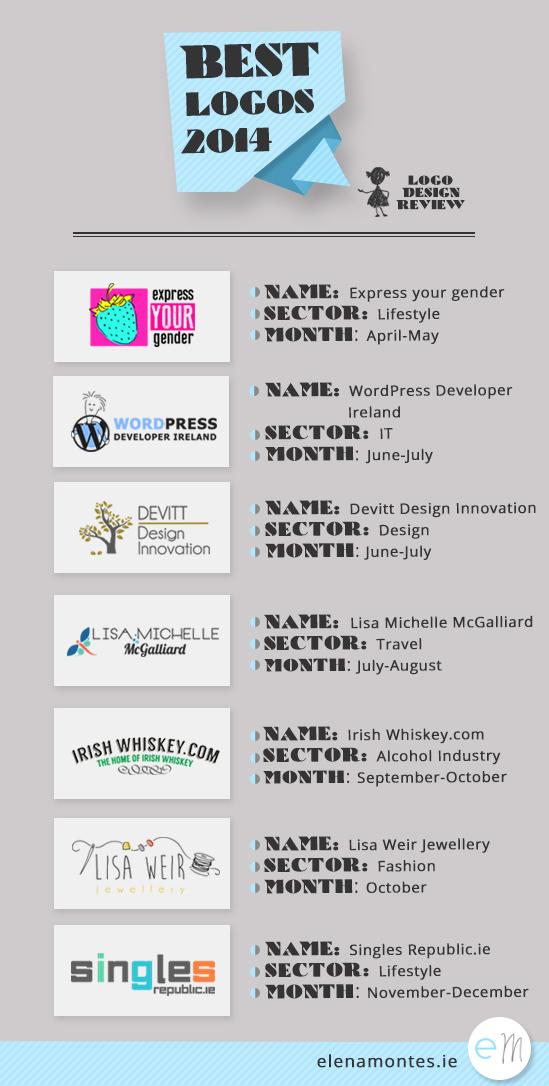 Infographic Best Logos 2014 Logo Design Review